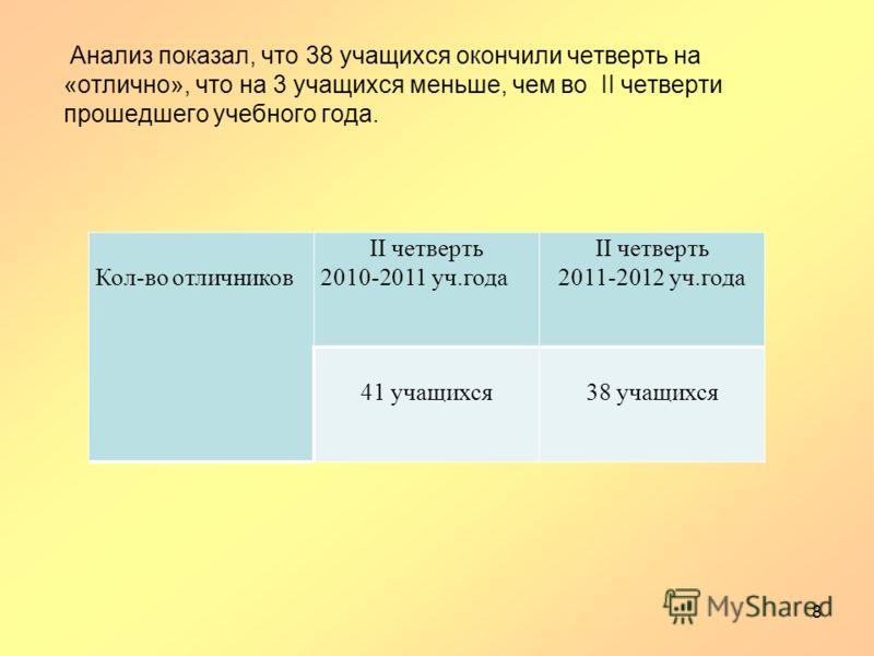 Анализ показал, что 38 учащихся окончили четверть на «отлично», что на 3 учащихся меньше, чем во II четверти прошедшего учебного года. Кол-во отличников II четверть 2010-2011 уч.года II четверть 2011-2012 уч.года 41 учащихся38 учащихся 8