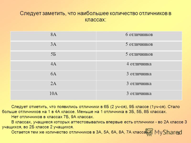 Следует заметить, что наибольшее количество отличников в классах: 8А6 отличников 3А5 отличников 5Б5 отличников 4А4 отличника 6А3 отличника 2А3 отличника 10А3 отличника 9 Следует отметить, что появились отличники в 6Б (2 уч-ся), 9Б классе (1уч-ся). Ст