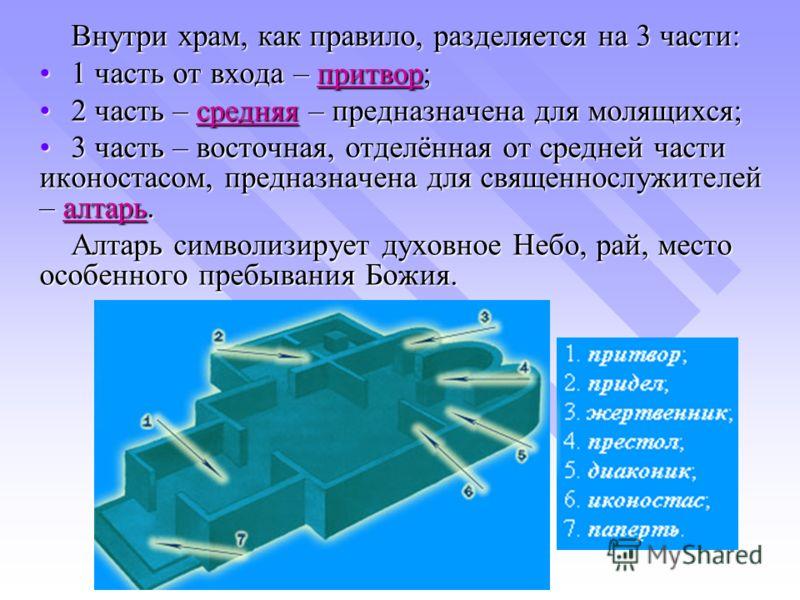 Внутри храм, как правило, разделяется на 3 части: 1 часть от входа – притвор;1 часть от входа – притвор; 2 часть – средняя – предназначена для молящихся;2 часть – средняя – предназначена для молящихся; 3 часть – восточная, отделённая от средней части