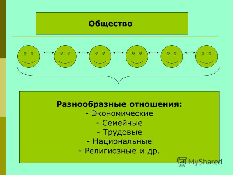 Общество Разнообразные отношения: - Экономические - Семейные - Трудовые - Национальные - Религиозные и др.