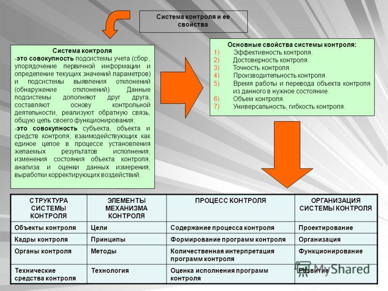 Система контроля и ее свойства Система контроля - это совокупность подсистемы учета (сбор, упорядочение первичной информации и определение текущих значений параметров) и подсистемы выявления отклонений (обнаружение отклонений). Данные подсистемы допо