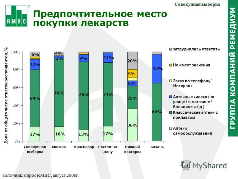 ГРУППА КОМПАНИЙ РЕМЕДИУМ Предпочтительное место покупки лекарств Совокупная выборка Источник: опрос RMBC, август 2006г. 17% 16% 13% 17% 36% 64% 76% 71% 25% 64% 12% 3%9% 11% 6% 32% 6% 4% 20% 9% 0% 20% 40% 60% 80% 100% Cовокупная выборка МоскваКраснода
