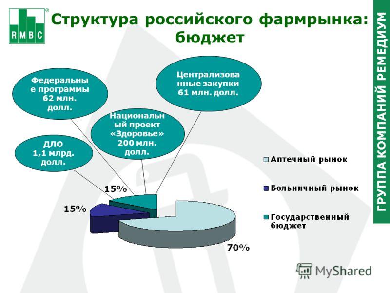 ГРУППА КОМПАНИЙ РЕМЕДИУМ Cтруктура российского фармрынка: бюджет Федеральны е программы 62 млн. долл. Централизова нные закупки 61 млн. долл. ДЛО 1,1 млрд. долл. Национальн ый проект «Здоровье» 200 млн. долл.