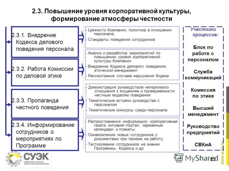 33 - Ценности Компании, политика в отношении персонала; - Стандарты поведения сотрудников - Анализ и разработка мероприятий по повышению уровня корпоративной культуры Компании - Внедрение Кодекса делового поведения, этический менеджмент - Рассмотрени