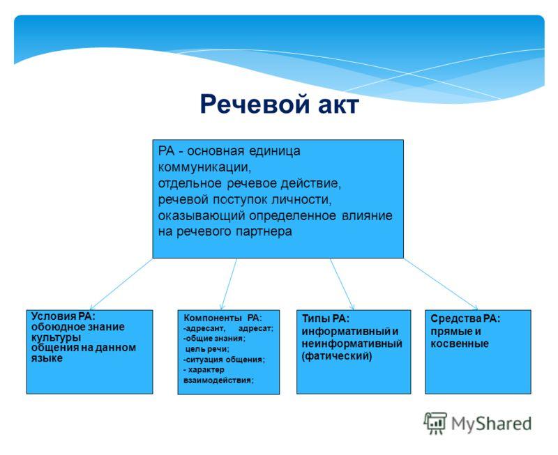 РА - основная единица коммуникации, отдельное речевое действие, речевой поступок личности, оказывающий определенное влияние на речевого партнера Условия РА: обоюдное знание культуры общения на данном языке Компоненты РА: -адресант, адресат; -общие зн