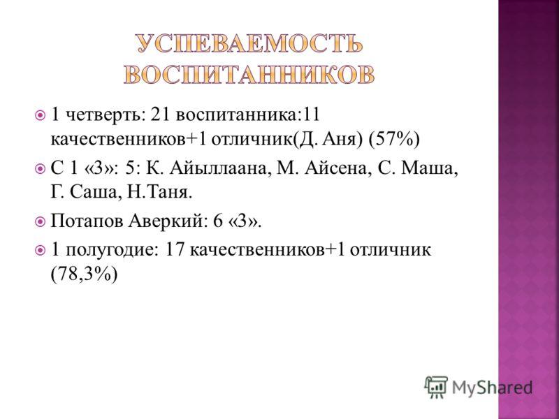 1 четверть: 21 воспитанника:11 качественников+1 отличник(Д. Аня) (57%) С 1 «3»: 5: К. Айыллаана, М. Айсена, С. Маша, Г. Саша, Н.Таня. Потапов Аверкий: 6 «3». 1 полугодие: 17 качественников+1 отличник (78,3%)