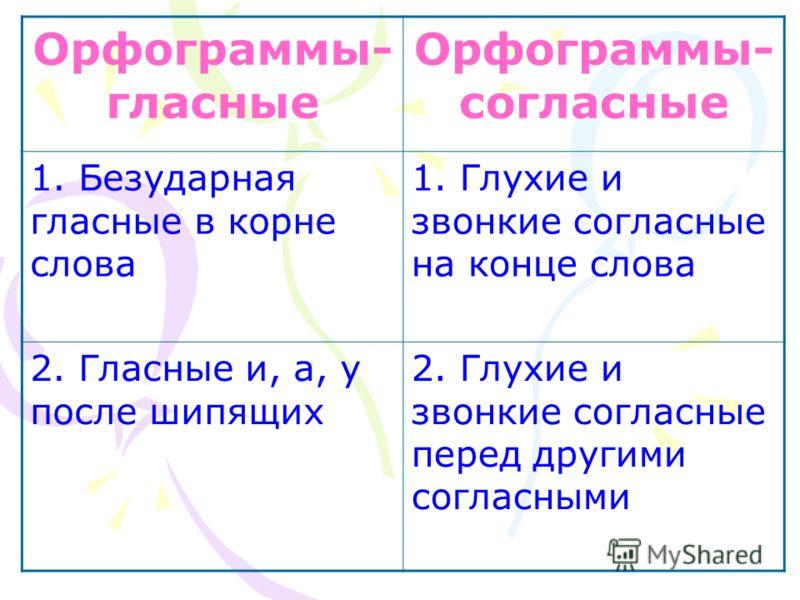 Орфограммы- гласные Орфограммы- согласные 1. Безударная гласные в корне слова 1. Глухие и звонкие согласные на конце слова 2. Гласные и, а, у после шипящих 2. Глухие и звонкие согласные перед другими согласными