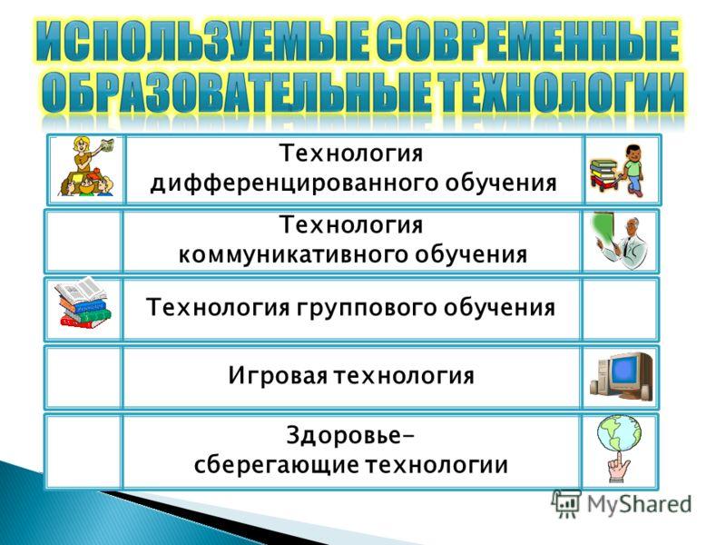 Игровая технология Здоровье- сберегающие технологии Технология коммуникативного обучения Технология дифференцированного обучения Технология группового обучения