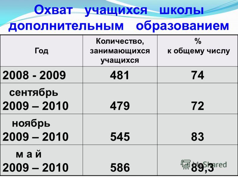 Год Количество, занимающихся учащихся % к общему числу 2008 - 200948174 сентябрь 2009 – 201047972 ноябрь 2009 – 201054583 м а й 2009 – 2010586 89,3 Охват учащихся школы дополнительным образованием