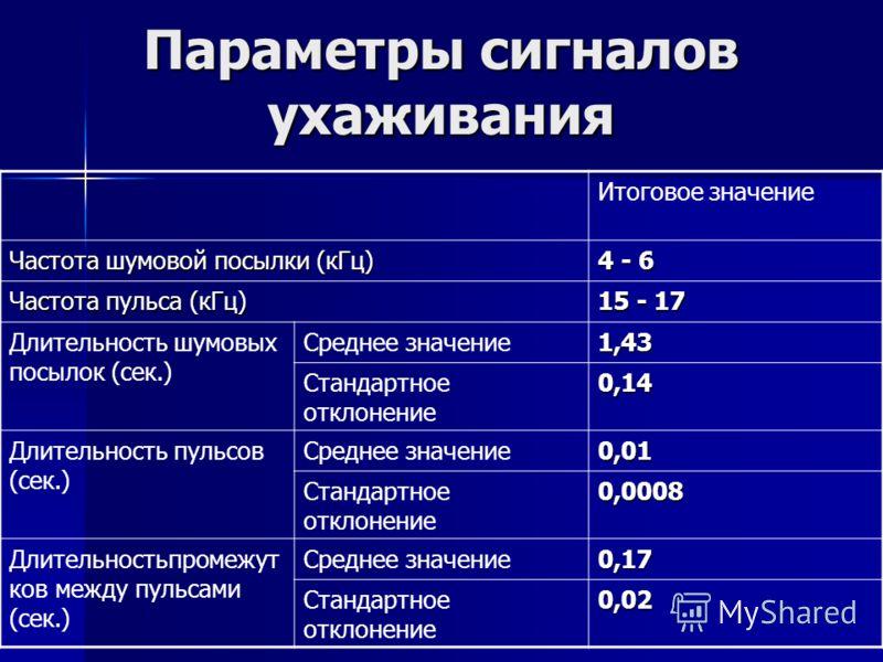 Параметры сигналов ухаживания Итоговое значение Частота шумовой посылки (кГц) 4 - 6 Частота пульса (кГц) 15 - 17 Длительность шумовых посылок (сек.) Среднее значение1,43 Стандартное отклонение0,14 Длительность пульсов (сек.) Среднее значение0,01 Стан