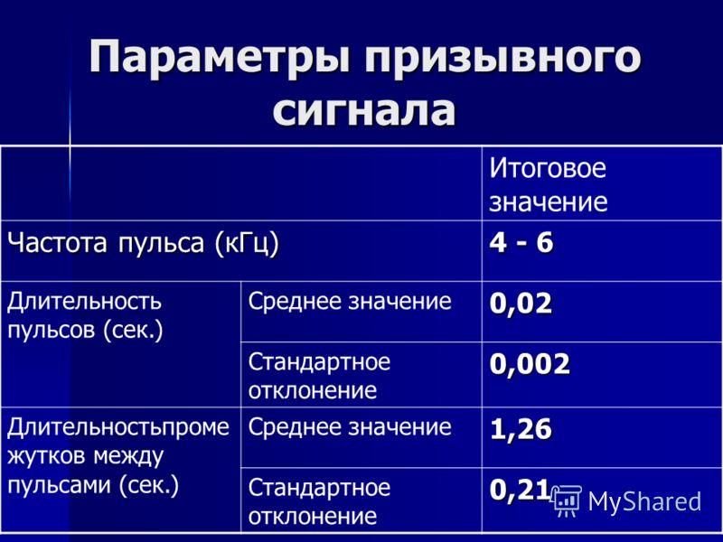 Параметры призывного сигнала Итоговое значение Частота пульса (кГц) 4 - 6 Длительность пульсов (сек.) Среднее значение0,02 Стандартное отклонение0,002 Длительностьпроме жутков между пульсами (сек.) Среднее значение1,26 Стандартное отклонение0,21