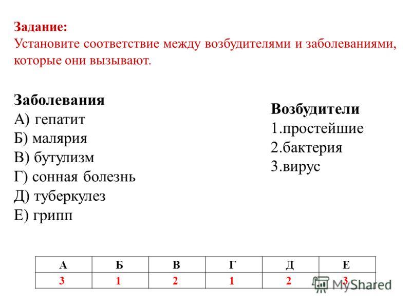 АБВГДЕ 312123 Заболевания А) гепатит Б) малярия В) бутулизм Г) сонная болезнь Д) туберкулез Е) грипп Задание: Установите соответствие между возбудителями и заболеваниями, которые они вызывают. Возбудители 1.простейшие 2.бактерия 3.вирус