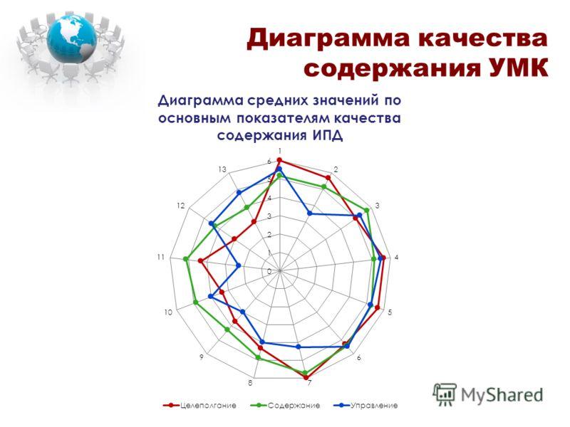 Диаграмма качества содержания УМК