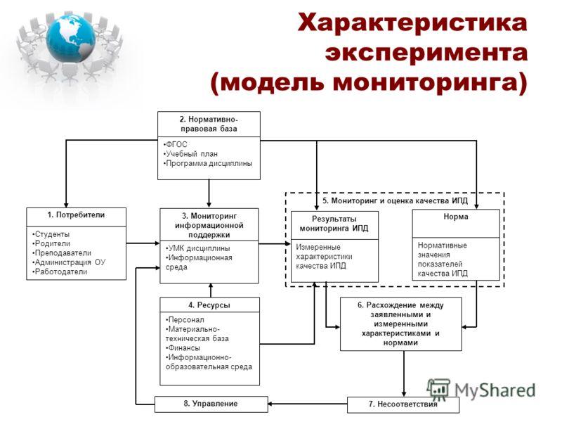 Характеристика эксперимента (модель мониторинга) 5. Мониторинг и оценка качества ИПД 1. Потребители Студенты Родители Преподаватели Администрация ОУ Работодатели 2. Нормативно- правовая база ФГОС Учебный план Программа дисциплины 3. Мониторинг информ