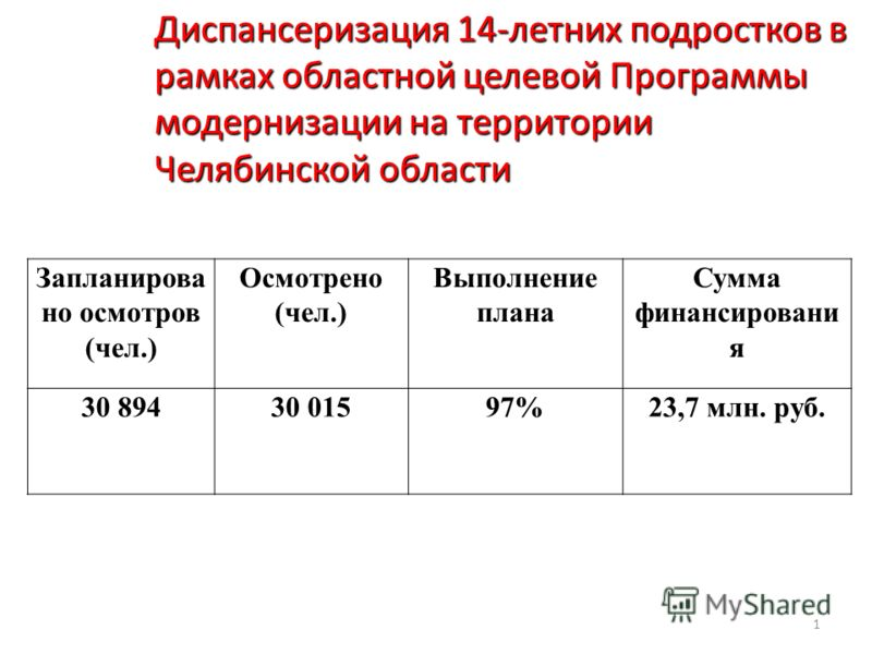 1 Диспансеризация 14-летних подростков в рамках областной целевой Программы модернизации на территории Челябинской области Запланирова но осмотров (чел.) Осмотрено (чел.) Выполнение плана Сумма финансировани я 30 89430 01597%23,7 млн. руб.