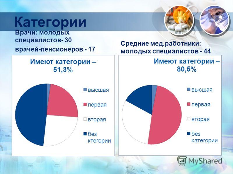 Категории Врачи: молодых специалистов- 30 врачей-пенсионеров - 17 Средние мед.работники: молодых специалистов - 44