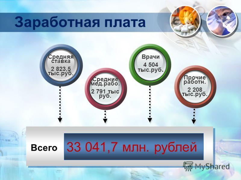 Заработная плата 33 041,7 млн. рублей Всего Средняя ставка 2 823,5 тыс.руб. Средняя ставка 2 823,5 тыс.руб. Средние мед.рабо. 2 791 тыс руб. Средние мед.рабо. 2 791 тыс руб. Врачи 4 504 тыс.руб. Врачи 4 504 тыс.руб. Прочие работн. 2 208 тыс.руб. Проч