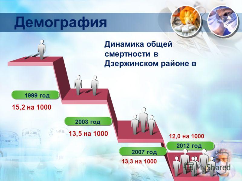 Демография 1999 год Динамика общей смертности в Дзержинском районе в 15,2 на 1000 13,5 на 1000 13,3 на 1000 12,0 на 1000 2003 год 2007 год 2012 год
