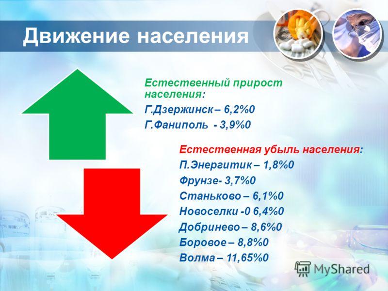 Движение населения Естественный прирост населения: Г.Дзержинск – 6,2%0 Г.Фаниполь - 3,9%0 Естественная убыль населения: П.Энергитик – 1,8%0 Фрунзе- 3,7%0 Станьково – 6,1%0 Новоселки -0 6,4%0 Добринево – 8,6%0 Боровое – 8,8%0 Волма – 11,65%0