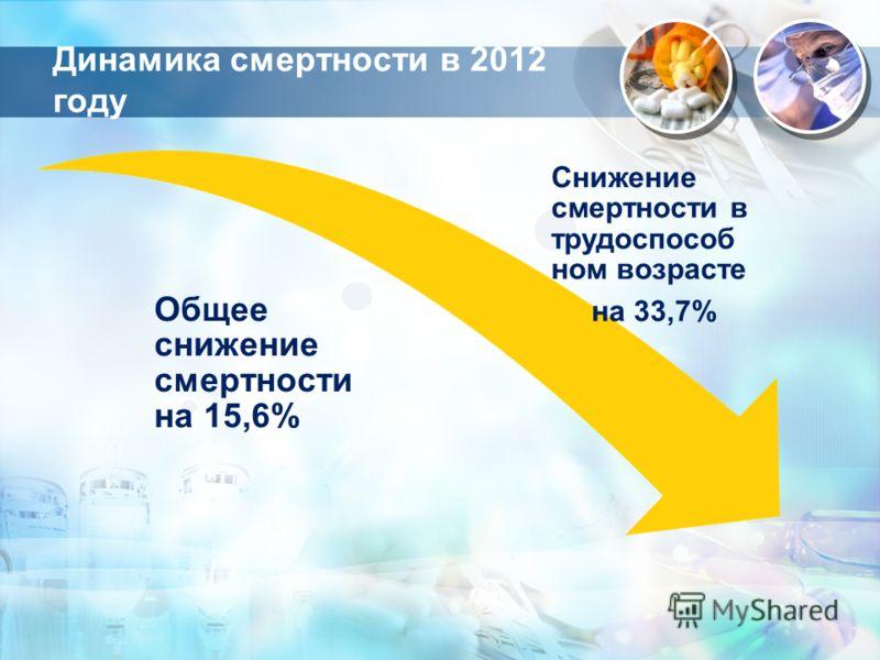 Динамика смертности в 2012 году Общее снижение смертности на 15,6% Снижение смертности в трудоспособ ном возрасте на 33,7%
