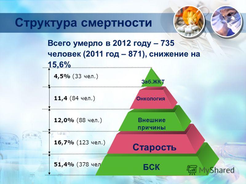 Структура смертности 4,5% (33 чел.) 11,4 (84 чел.) 12,0% (88 чел.) 16,7% (123 чел.) 51,4% (378 чел.) Заб.ЖКТ Онкология Внешние причины Старость БСК Всего умерло в 2012 году – 735 человек (2011 год – 871), снижение на 15,6%