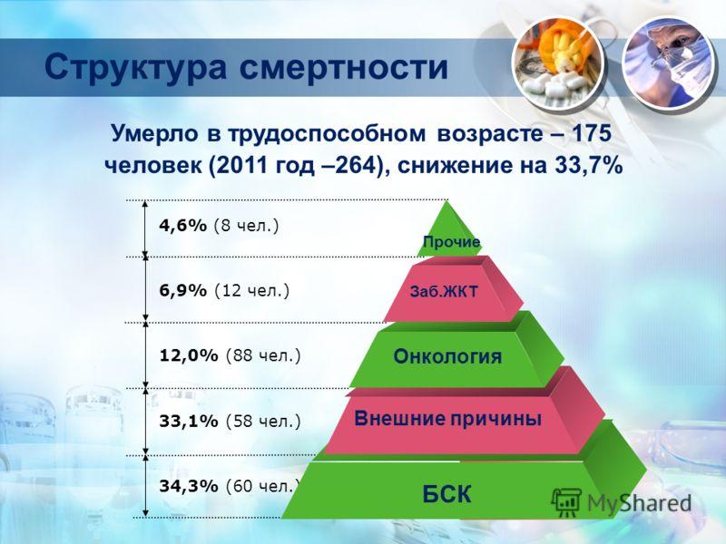 Структура смертности 4,6% (8 чел.) 6,9% (12 чел.) 12,0% (88 чел.) 33,1% (58 чел.) 34,3% (60 чел.) Прочие Заб.ЖКТ Онкология Внешние причины БСК Умерло в трудоспособном возрасте – 175 человек (2011 год –264), снижение на 33,7%