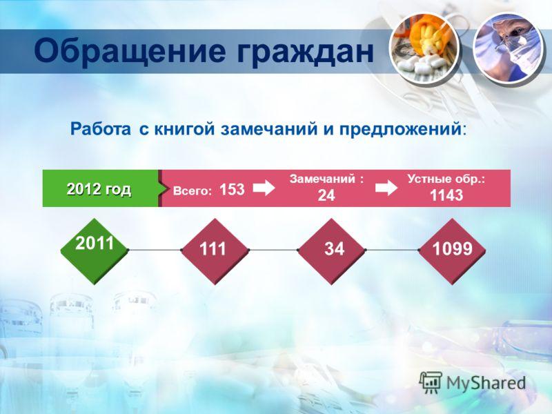 Обращение граждан Всего: 153 2012 год Замечаний : 24 Устные обр.: 1143 2011 111341099 Работа с книгой замечаний и предложений: