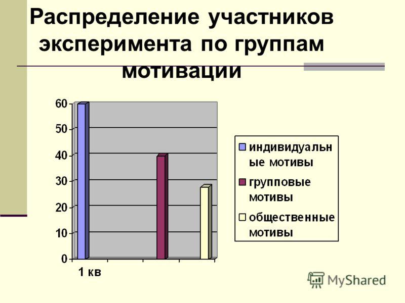Распределение участников эксперимента по группам мотивации