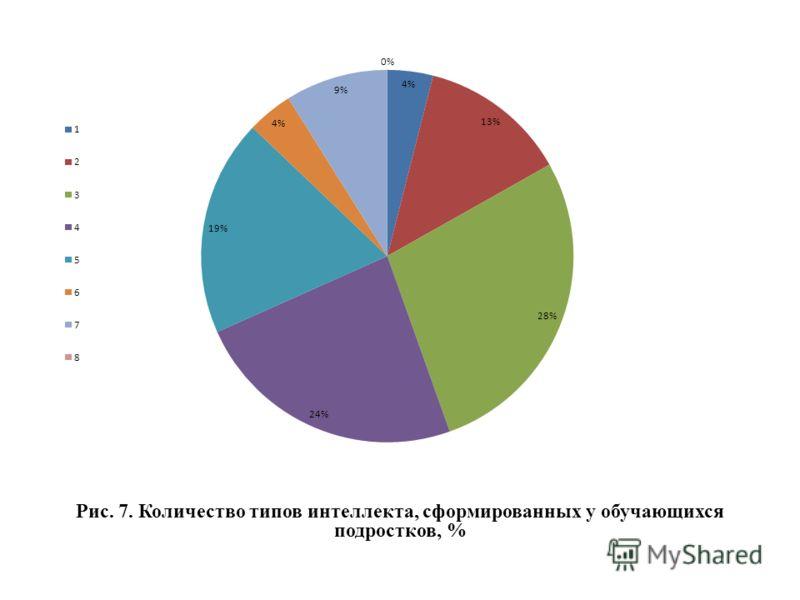 Рис. 7. Количество типов интеллекта, сформированных у обучающихся подростков, %