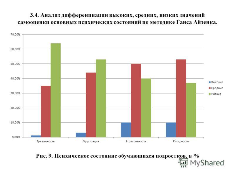3.4. Анализ дифференциации высоких, средних, низких значений самооценки основных психических состояний по методике Ганса Айзенка. Рис. 9. Психическое состояние обучающихся подростков, в %