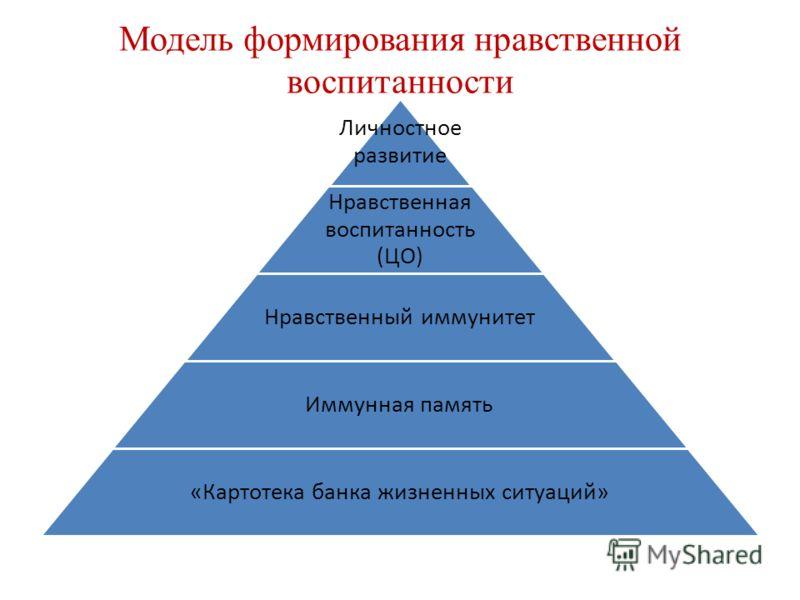 Модель формирования нравственной воспитанности Личностное развитие Нравственная воспитанность (ЦО) Нравственный иммунитет Иммунная память «Картотека банка жизненных ситуаций»