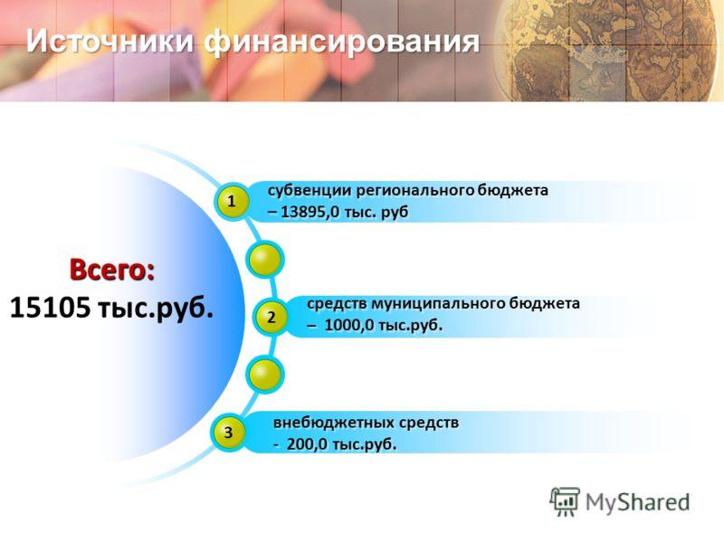 Источники финансирования Всего: 15105 тыс.руб. 1 субвенции регионального бюджета – 13895,0 тыс. руб субвенции регионального бюджета – 13895,0 тыс. руб 2 средств муниципального бюджета – 1000,0 тыс.руб. средств муниципального бюджета – 1000,0 тыс.руб.