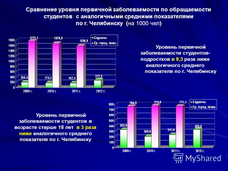 Уровень первичной заболеваемости студентов- подростков в 9,3 раза ниже аналогичного среднего показателя по г. Челябинску Сравнение уровня первичной заболеваемости по обращаемости студентов с аналогичными средними показателями по г. Челябинску (на 100