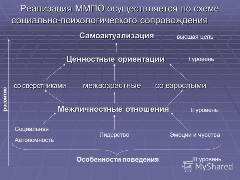 Реализация ММПО осуществляется по схеме социально-психологического сопровождения Реализация ММПО осуществляется по схеме социально-психологического сопровождения Самоактуализация Самоактуализация Ценностные ориентации Ценностные ориентации со сверстн