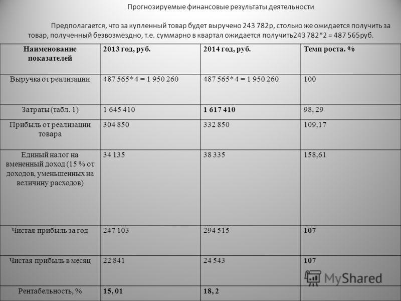 Прогнозируемые финансовые результаты деятельности Предполагается, что за купленный товар будет выручено 243 782р, столько же ожидается получить за товар, полученный безвозмездно, т.е. суммарно в квартал ожидается получить243 782*2 = 487 565руб. Наиме