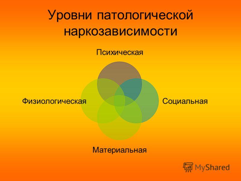Уровни патологической наркозависимости Психическая Социальная Материальная Физиологическая