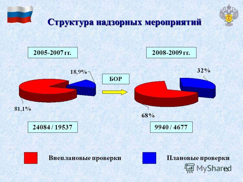 13 Структура надзорных мероприятий 2005-2007 гг.2008-2009 гг. 24084 / 19537 9940 / 4677 Внеплановые проверкиПлановые проверки БОР