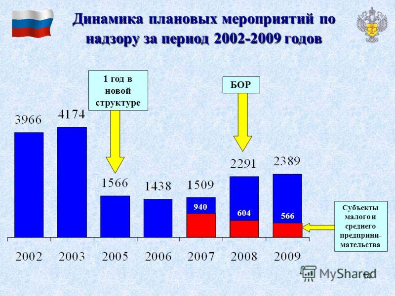 14 Динамика плановых мероприятий по надзору за период 2002-2009 годов 1 год в новой структуре Субъекты малого и среднего предприни- мательства 940 604 566 БОР