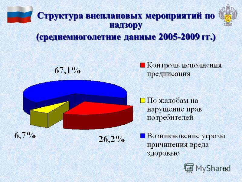 16 Структура внеплановых мероприятий по надзору (среднемноголетние данные 2005-2009 гг.)
