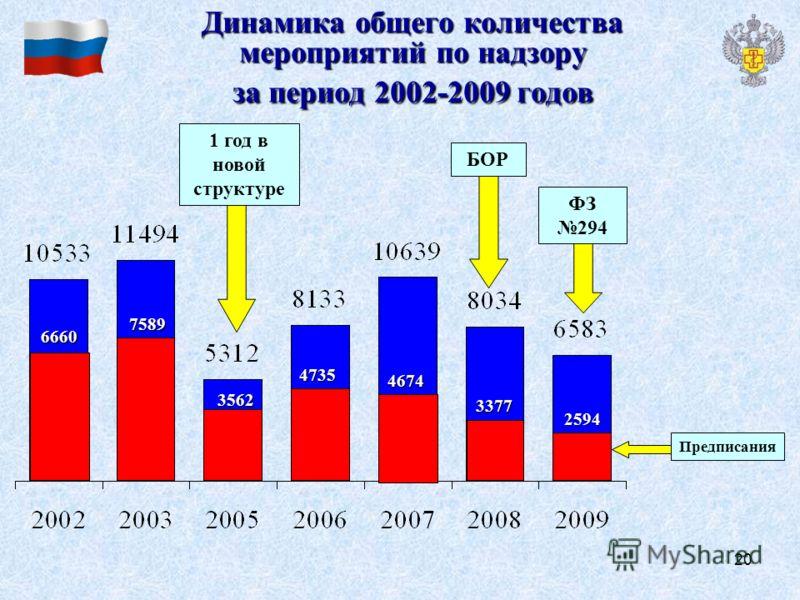 20 Динамика общего количества мероприятий по надзору за период 2002-2009 годов 1 год в новой структуре БОР Предписания 3377 2594 ФЗ 294 4674 4735 3562 7589 6660