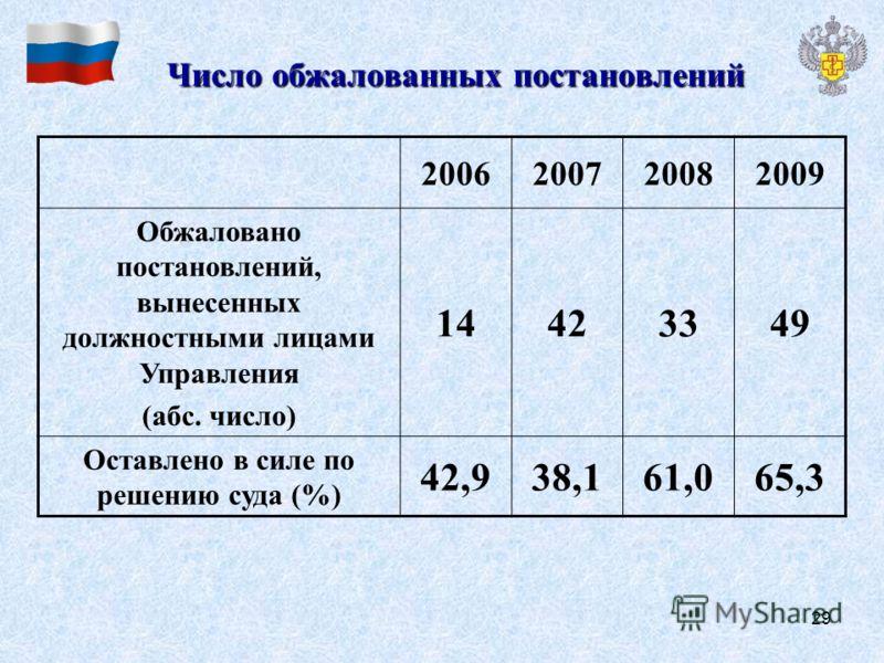 29 Числообжалованных постановлений Число обжалованных постановлений 2006200720082009 Обжаловано постановлений, вынесенных должностными лицами Управления (абс. число) 14423349 Оставлено в силе по решению суда (%) 42,938,161,065,3