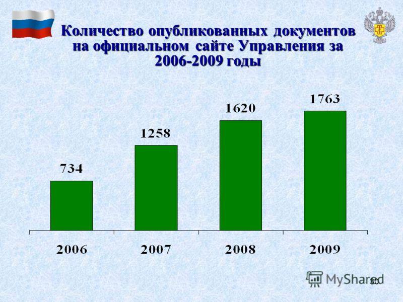 30 Количество опубликованных документов на официальном сайте Управления за 2006-2009 годы