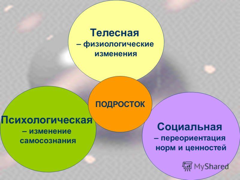 Психологическая – изменение самосознания Социальная – переориентация норм и ценностей Телесная – физиологические изменения ПОДРОСТОК