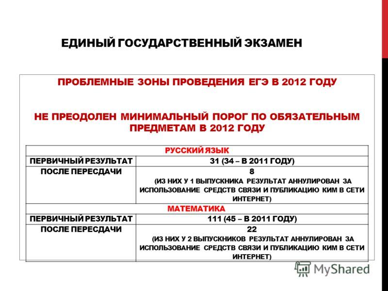 ЕДИНЫЙ ГОСУДАРСТВЕННЫЙ ЭКЗАМЕН ПРОБЛЕМНЫЕ ЗОНЫ ПРОВЕДЕНИЯ ЕГЭ В 2012 ГОДУ НЕ ПРЕОДОЛЕН МИНИМАЛЬНЫЙ ПОРОГ ПО ОБЯЗАТЕЛЬНЫМ ПРЕДМЕТАМ В 2012 ГОДУ РУССКИЙ ЯЗЫК ПЕРВИЧНЫЙ РЕЗУЛЬТАТ31 (34 – В 2011 ГОДУ) ПОСЛЕ ПЕРЕСДАЧИ 8 (ИЗ НИХ У 1 ВЫПУСКНИКА РЕЗУЛЬТАТ АН