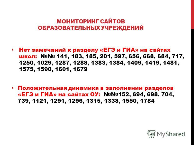 МОНИТОРИНГ САЙТОВ ОБРАЗОВАТЕЛЬНЫХ УЧРЕЖДЕНИЙ Нет замечаний к разделу «ЕГЭ и ГИА» на сайтах школ: 141, 183, 185, 201, 597, 656, 668, 684, 717, 1250, 1029, 1287, 1288, 1383, 1384, 1409, 1419, 1481, 1575, 1590, 1601, 1679 Положительная динамика в заполн