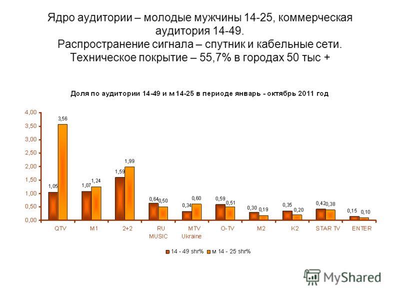 Ядро аудитории – молодые мужчины 14-25, коммерческая аудитория 14-49. Распространение сигнала – спутник и кабельные сети. Техническое покрытие – 55,7% в городах 50 тыс +
