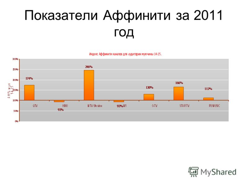 Показатели Аффинити за 2011 год