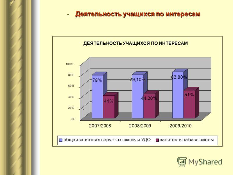 -Деятельность учащихся по интересам 78% 41% 79,10% 44,20% 83,80% 51% 0% 20% 40% 60% 80% 100% 2007/20082008/20092009/2010 ДЕЯТЕЛЬНОСТЬ УЧАЩИХСЯ ПО ИНТЕРЕСАМ общая занятость в кружках школы и УДОзанятость на базе школы
