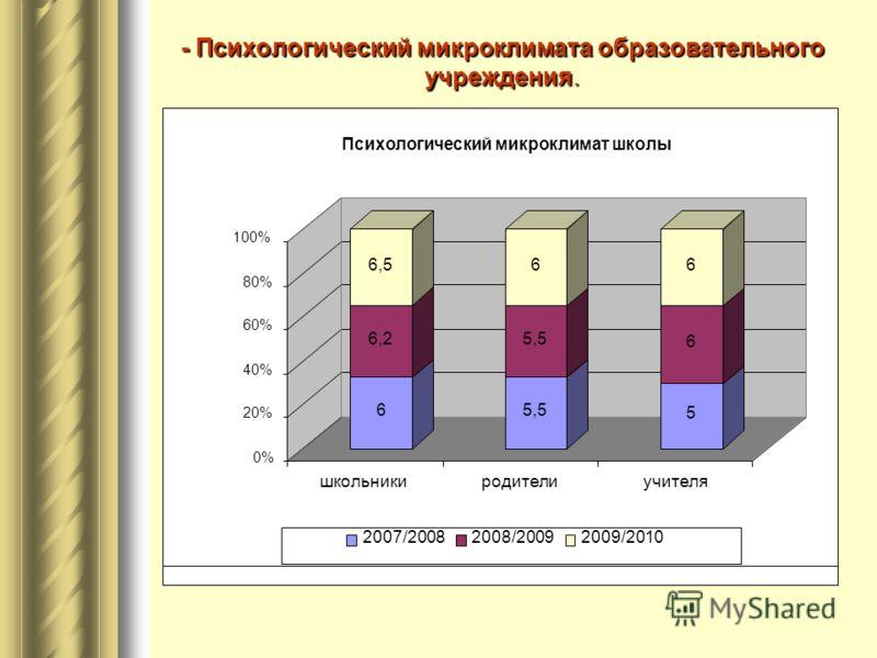 - Психологический микроклимата образовательного учреждения. 6 6,2 6,5 5,5 6 5 6 6 0% 20% 40% 60% 80% 100% школьникиродителиучителя Психологический микроклимат школы 2007/20082008/20092009/2010