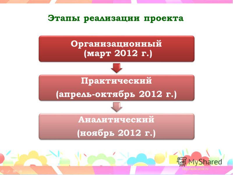 Этапы реализации проекта Организационный (март 2012 г.) Практический (апрель-октябрь 2012 г.) Аналитический (ноябрь 2012 г.)